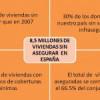 Crecen en España las viviendas sin seguro