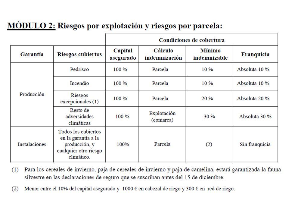 SEGUROS modulo 2