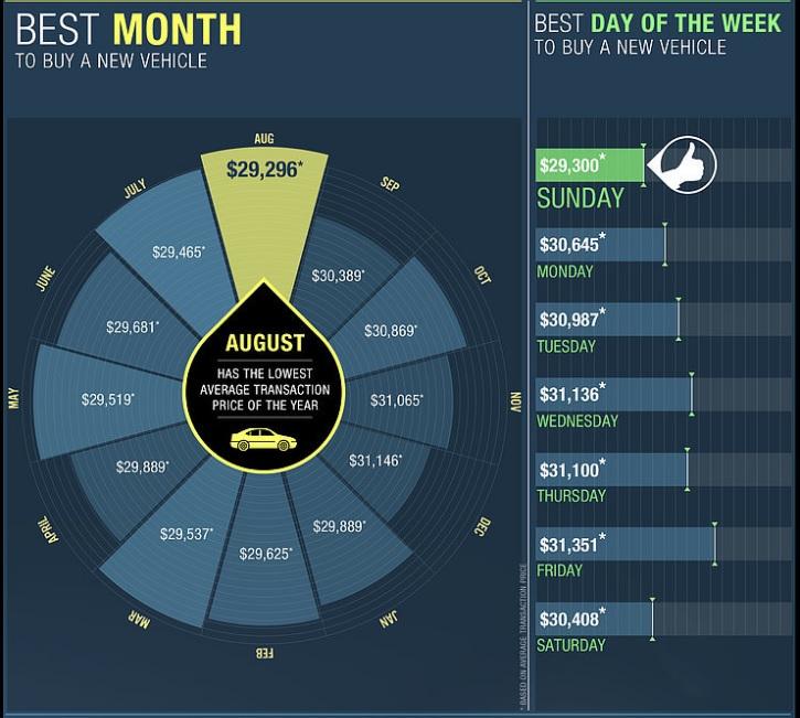 mejor mes para comprar coche en EEUU